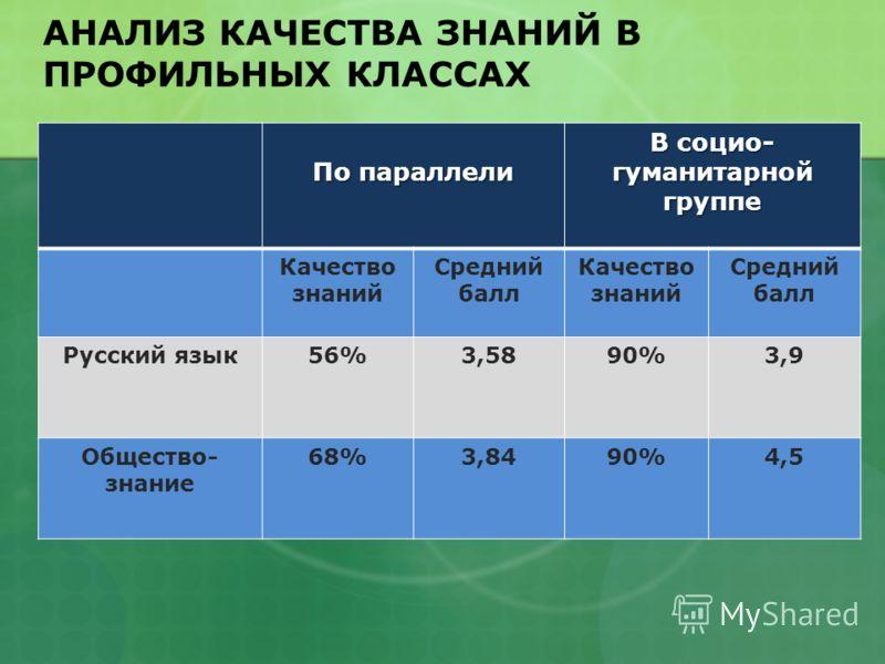 По параллели В социо- гуманитарной группе Качество знаний Средний балл Качество знаний Средний балл Русский язык56%3,5890%3,9 Общество- знание 68%3,8490%4,5 АНАЛИЗ КАЧЕСТВА ЗНАНИЙ В ПРОФИЛЬНЫХ КЛАССАХ