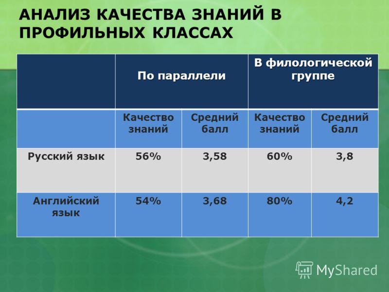 По параллели В филологической группе Качество знаний Средний балл Качество знаний Средний балл Русский язык56%3,5860%3,8 Английский язык 54%3,6880%4,2 АНАЛИЗ КАЧЕСТВА ЗНАНИЙ В ПРОФИЛЬНЫХ КЛАССАХ