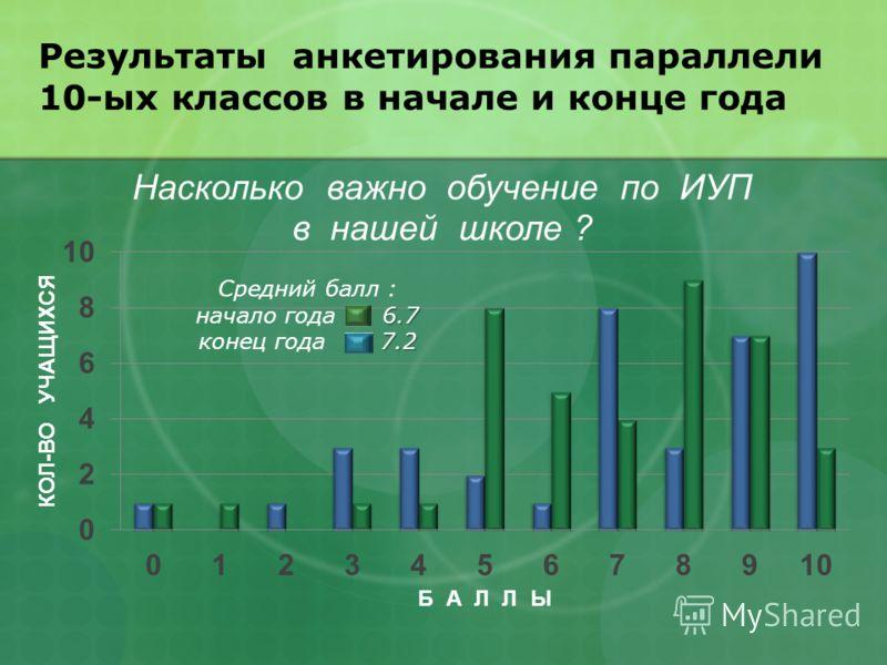 Результаты анкетирования параллели 10-ых классов в начале и конце года Средний балл : 6.7 начало года 6.7 7.2 конец года 7.2
