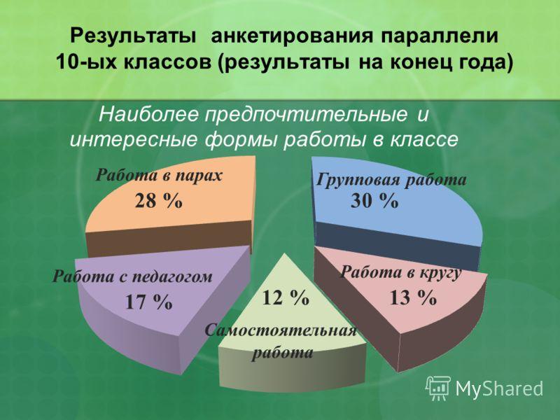 Результаты анкетирования параллели 10-ых классов (результаты на конец года) Групповая работа Работа в кругу Самостоятельная работа Работа с педагогом Работа в парах 30 % 13 %12 % 17 % 28 %