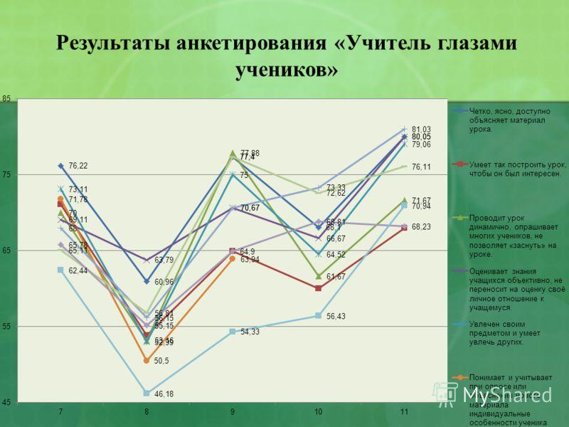 Результаты анкетирования «Учитель глазами учеников»