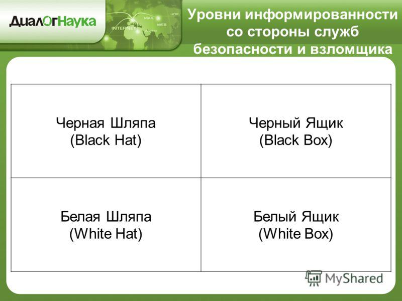 Уровни информированности со стороны служб безопасности и взломщика Черная Шляпа (Black Hat) Черный Ящик (Black Box) Белая Шляпа (White Hat) Белый Ящик (White Box)