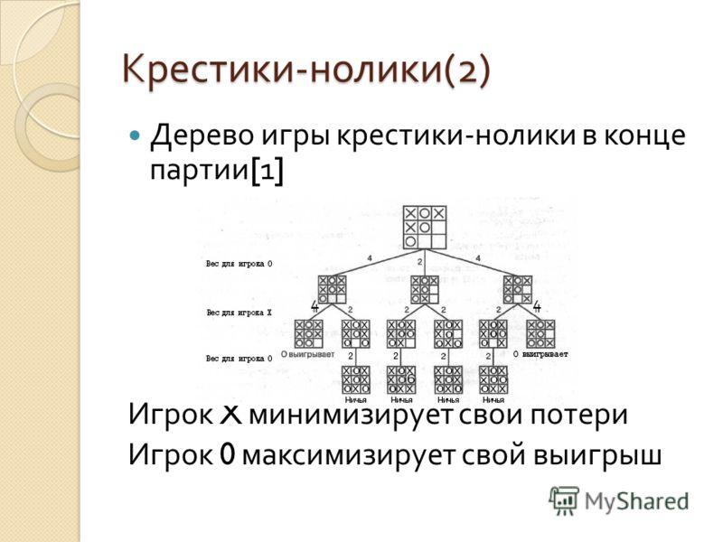 Крестики - нолики (2) Дерево игры крестики - нолики в конце партии [1] Игрок X минимизирует свои потери Игрок 0 максимизирует свой выигрыш 44
