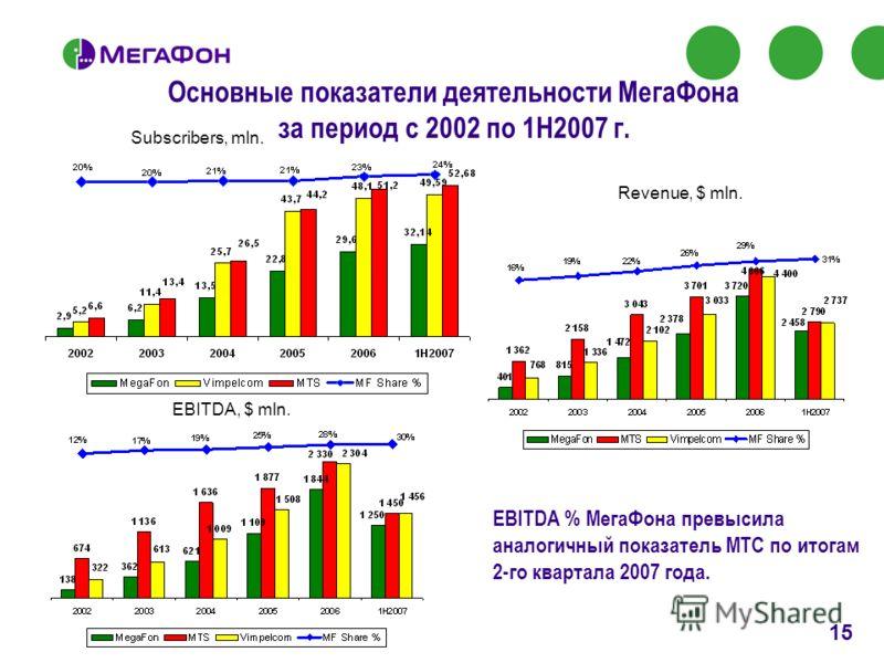 15 © 2007 ОАО «МегаФон». Все права защищены. Основные показатели деятельности МегаФона за период с 2002 по 1H2007 г. EBITDA, $ mln. Subscribers, mln. Revenue, $ mln. EBITDA % МегаФона превысила аналогичный показатель МТС по итогам 2-го квартала 2007