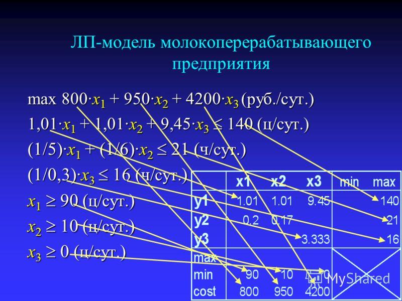 ЛП-модель молокоперерабатывающего предприятия max 800·x 1 + 950·x 2 + 4200·x 3 (руб./сут.) 1,01·x 1 + 1,01·x 2 + 9,45·x 3 140 (ц/сут.) (1/5)·x 1 + (1/6)·x 2 21 (ч /сут. ) (1/0,3)·x 3 16 (ч /сут. ) x 1 90 ( ц/сут. ) x 2 10 ( ц/сут. ) x 3 0 ( ц/сут. )