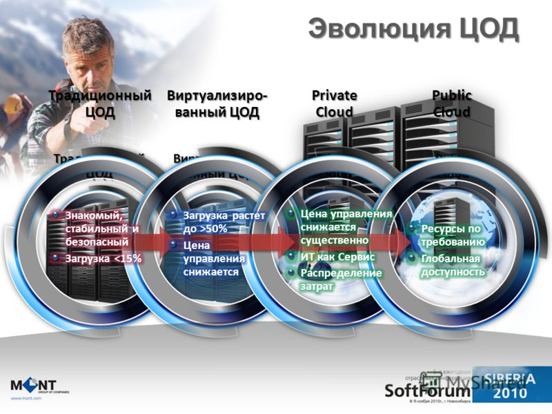Традиционный ЦОД Виртуализиро- ванный ЦОД Private Cloud Public Cloud Эволюция ЦОД Традиционный ЦОД Виртуализиро- ванный ЦОД Private Cloud Public Cloud