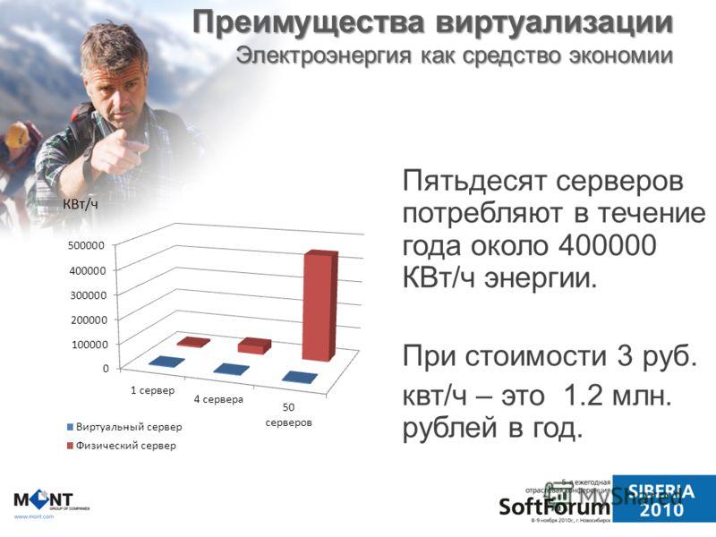 Преимущества виртуализации Электроэнергия как средство экономии Пятьдесят серверов потребляют в течение года около 400000 КВт/ч энергии. При стоимости 3 руб. квт/ч – это 1.2 млн. рублей в год.