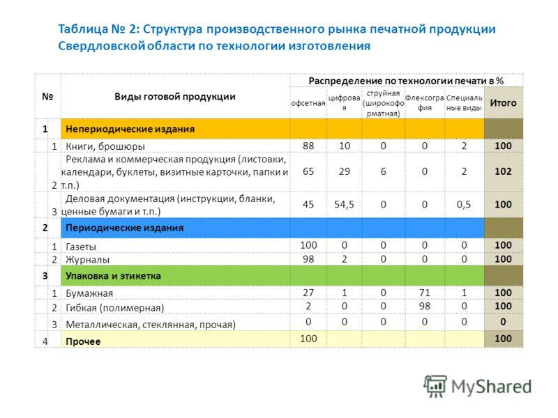 Таблица 1: «Объём рынка печатной продукции Свердловской области. Структура производственного распределения.» Внутреннее потребление и экспорт * В расчётах учитывается произведённая продукция на внутренне потребление СО и экспорт, кроме транзита