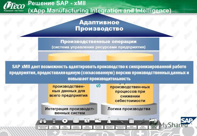 SAP xMII Решение SAP - xMII (xApp Manufacturing Integration and Intelligence) Адаптивное Производство Производственные операции (система управления ресурсами предприятия) Логика производстваИнтеграция производст- венных систем Синхронизация производс