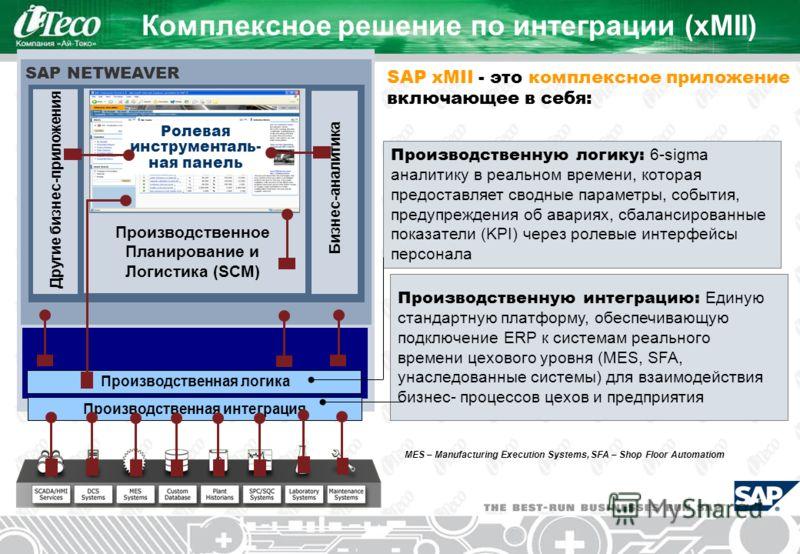 SAP NETWEAVER Комплексное решение по интеграции (xMII) MES – Manufacturing Execution Systems, SFA – Shop Floor Automatioт Другие бизнес-приложения Бизнес-аналитика Производственное Планирование и Логистика (SCM) Ролевая инструменталь- ная панель Прои