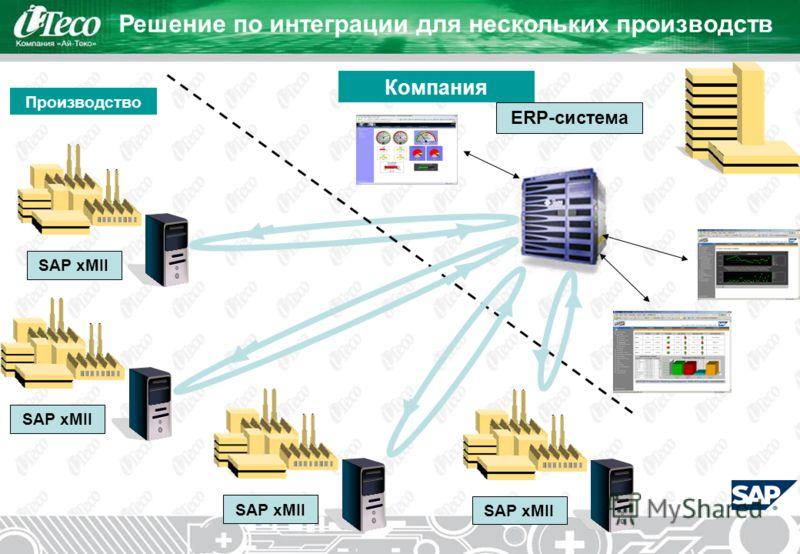 Решение по интеграции для нескольких производств Компания Производство ERP-система SAP xMII