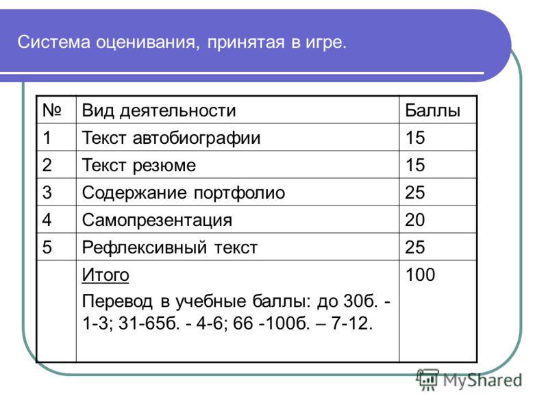 Система оценивания, принятая в игре. Вид деятельностиБаллы 1Текст автобиографии15 2Текст резюме15 3Содержание портфолио25 4Самопрезентация20 5Рефлексивный текст25 Итого Перевод в учебные баллы: до 30б. - 1-3; 31-65б. - 4-6; 66 -100б. – 7-12. 100