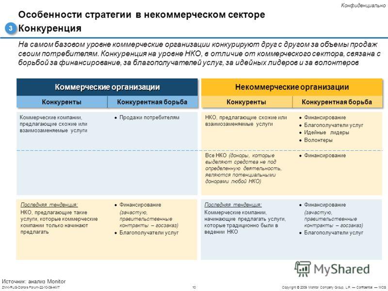 10ZMK-RUS-Donors Forum-22-10-09-AMTCopyright © 2009 Monitor Company Group, L.P. Confidential MOS Конфиденциально На самом базовом уровне коммерческие организации конкурируют друг с другом за объемы продаж своим потребителям. Конкуренция на уровне НКО