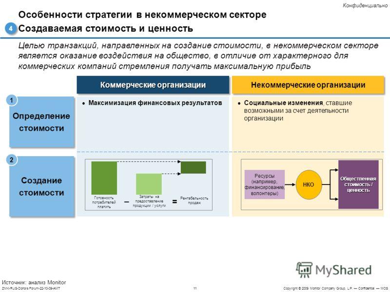 11ZMK-RUS-Donors Forum-22-10-09-AMTCopyright © 2009 Monitor Company Group, L.P. Confidential MOS Конфиденциально Целью транзакций, направленных на создание стоимости, в некоммерческом секторе является оказание воздействия на общество, в отличие от ха