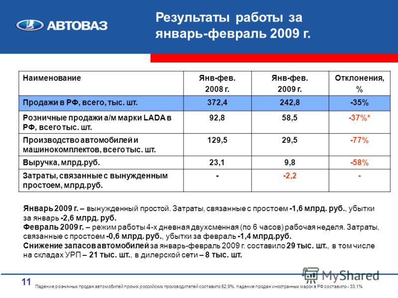 11 НаименованиеЯнв-фев. 2008 г. Янв-фев. 2009 г. Отклонения, % Продажи в РФ, всего, тыс. шт.372,4242,8-35% Розничные продажи а/м марки LADA в РФ, всего тыс. шт. 92,858,5-37%* Производство автомобилей и машинокомплектов, всего тыс. шт. 129,529,5-77% В