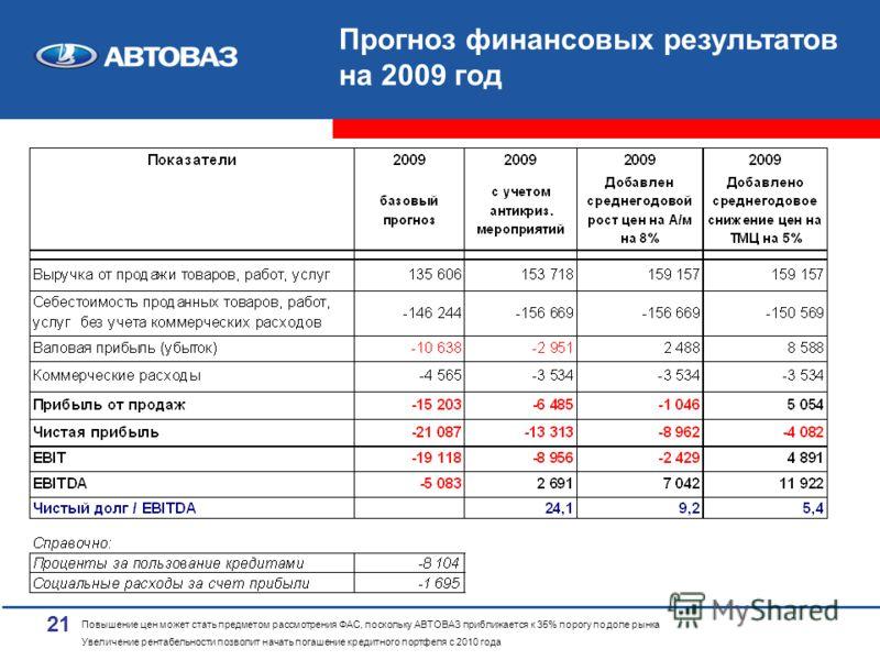 21 Прогноз финансовых результатов на 2009 год Повышение цен может стать предметом рассмотрения ФАС, поскольку АВТОВАЗ приближается к 35% порогу по доле рынка Увеличение рентабельности позволит начать погашение кредитного портфеля с 2010 года