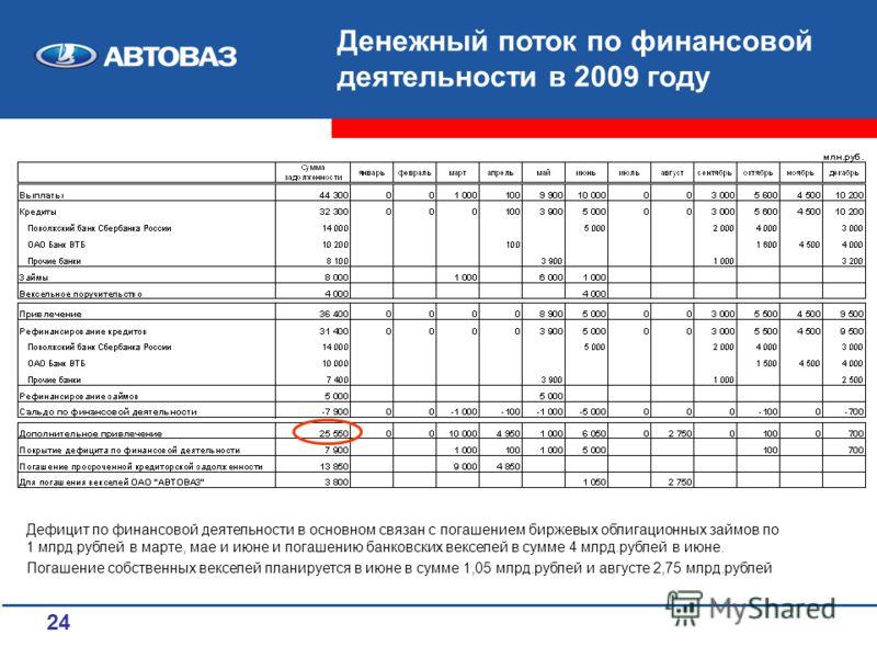 24 Денежный поток по финансовой деятельности в 2009 году Дефицит по финансовой деятельности в основном связан с погашением биржевых облигационных займов по 1 млрд.рублей в марте, мае и июне и погашению банковских векселей в сумме 4 млрд.рублей в июне