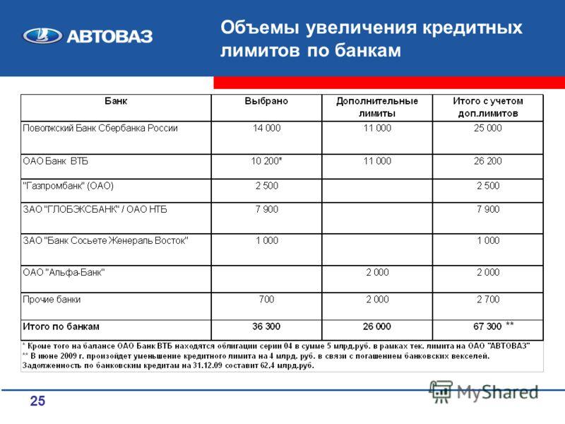 25 Объемы увеличения кредитных лимитов по банкам **