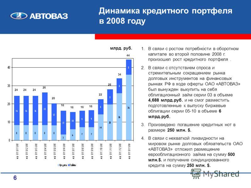 6. млрд. руб. 24 26 20 16 22 28 34 44 Динамика кредитного портфеля в 2008 году 1.В связи с ростом потребности в оборотном капитале во второй половине 2008 г. произошел рост кредитного портфеля. 2.В связи с отсутствием спроса и стремительным сокращени