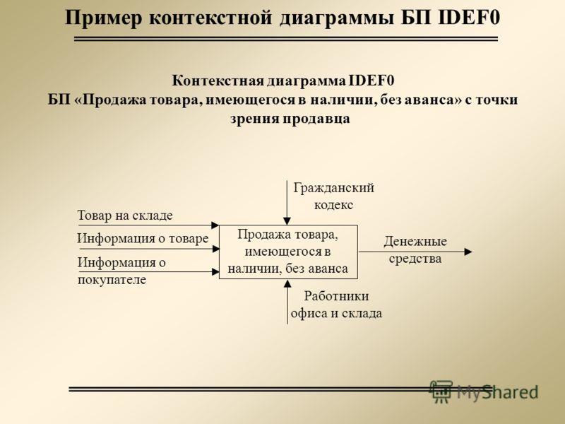 Пример контекстной диаграммы БП IDEF0 Контекстная диаграмма IDEF0 БП «Продажа товара, имеющегося в наличии, без аванса» с точки зрения продавца Продажа товара, имеющегося в наличии, без аванса Товар на складе Денежные средства Гражданский кодекс Рабо