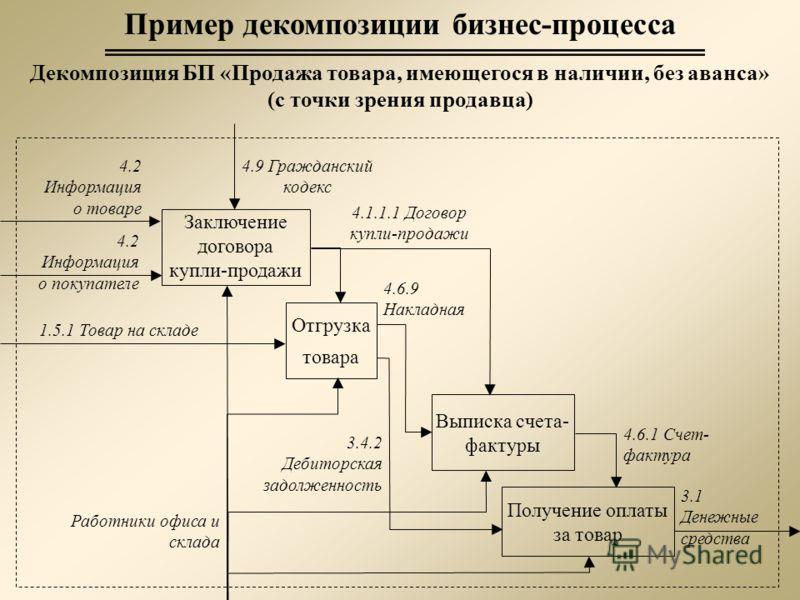 бизнес процесс продаж