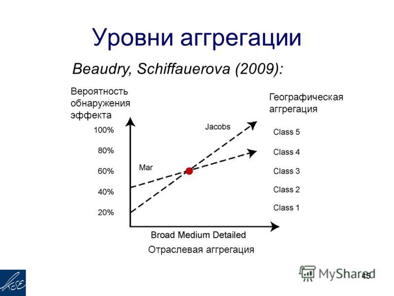 Уровни аггрегации 45 Отраслевая аггрегация Географическая аггрегация Вероятность обнаружения эффекта Beaudry, Schiffauerova (2009):