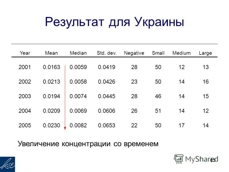63 Результат для Украины YearMeanMedianStd. dev.NegativeSmallMediumLarge 20010.01630.00590.041928501213 20020.02130.00580.042623501416 20030.01940.00740.044528461415 20040.02090.00690.060626511412 20050.02300.00820.065322501714 Увеличение концентраци