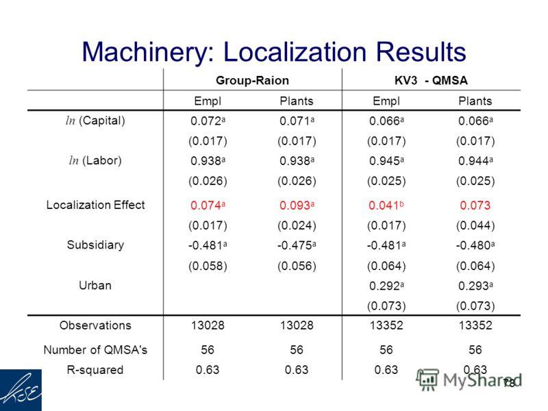 78 Machinery: Localization Results Group-RaionKV3 - QMSA EmplPlantsEmplPlants ln (Capital)0.072 a 0.071 a 0.066 a (0.017) ln (Labor)0.938 a 0.945 a 0.944 a (0.026) (0.025) Localization Effect0.074 a 0.093 a 0.041 b 0.073 (0.017)(0.024)(0.017)(0.044)