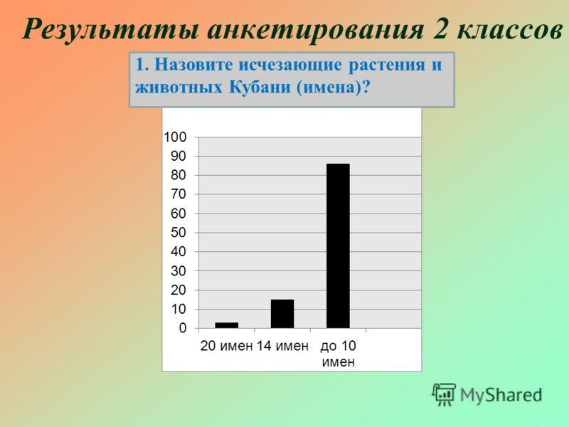 Результаты анкетирования 2 классов 1. Назовите исчезающие растения и животных Кубани (имена)?