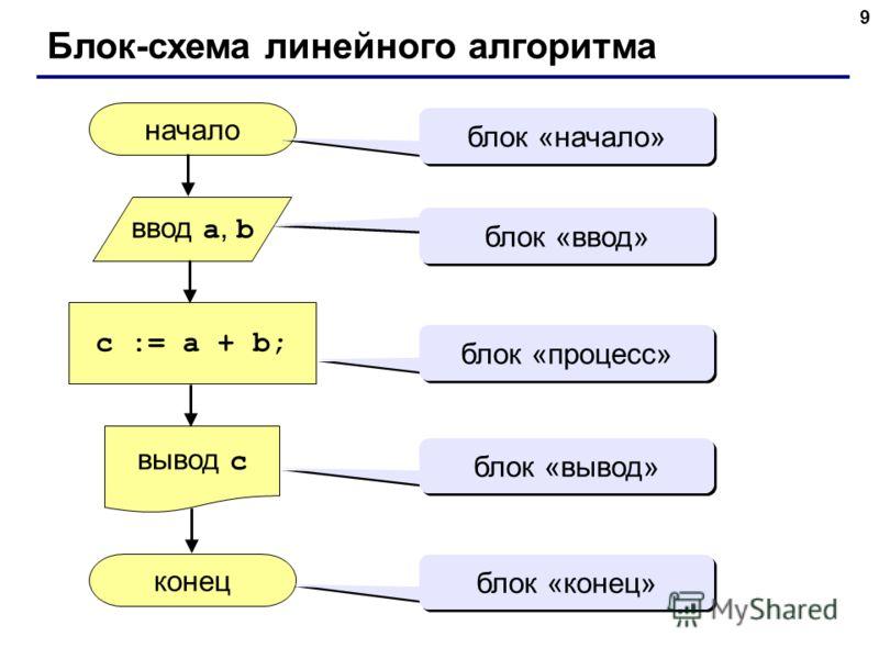 9 Блок-схема линейного алгоритма начало конец c := a + b; ввод a, b вывод c блок «начало» блок «ввод» блок «процесс» блок «вывод» блок «конец»