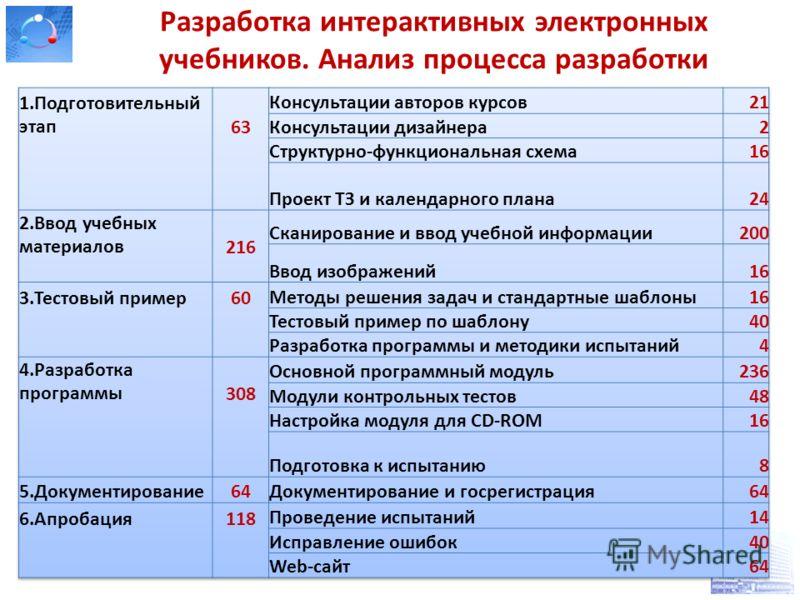 20 Разработка интерактивных электронных учебников. Анализ процесса разработки