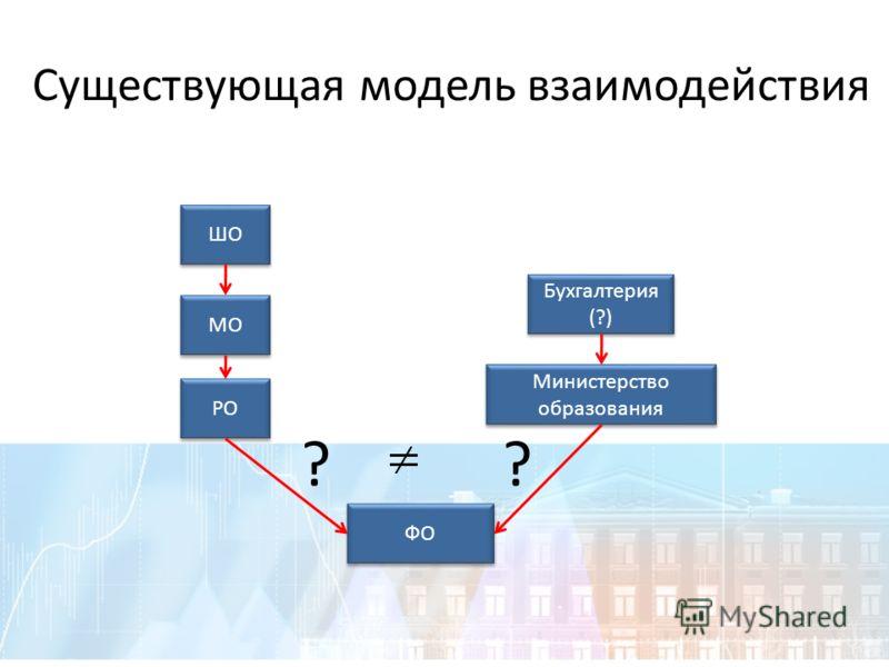 Существующая модель взаимодействия ШО МО РО Бухгалтерия (?) Министерство образования ФО ??