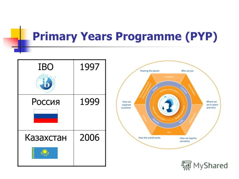 Primary Years Programme (PYP) IBO1997 Россия1999 Казахстан2006
