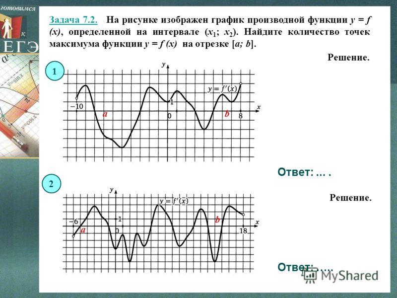 Задача 7.2. На рисунке изображен график производной функции y = f (x), определенной на интервале (x 1 ; x 2 ). Найдите количество точек максимума функции y = f (x) на отрезке [a; b]. Решение. Ответ:.... Ответ: ….. ab a b Решение. 1 2