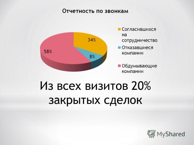 Из всех визитов 20% закрытых сделок