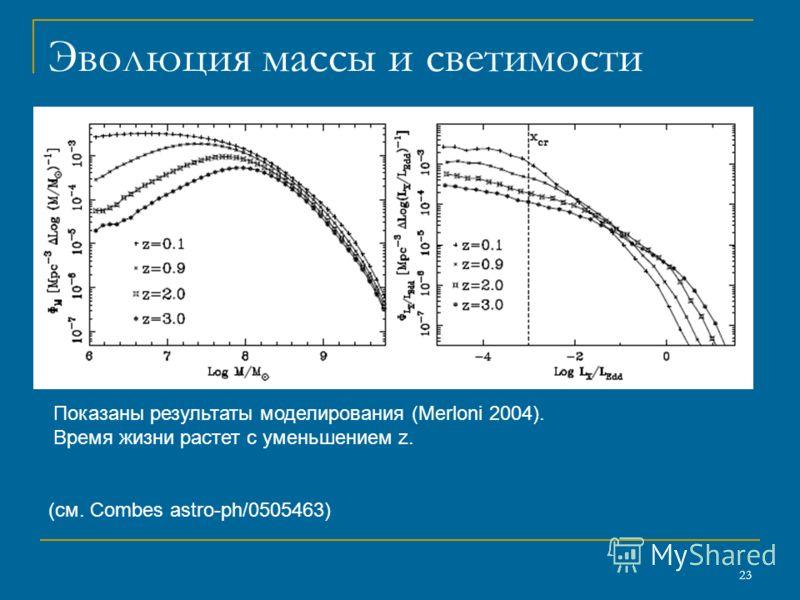 23 Эволюция массы и светимости (см. Combes astro-ph/0505463) Показаны результаты моделирования (Merloni 2004). Время жизни растет с уменьшением z.