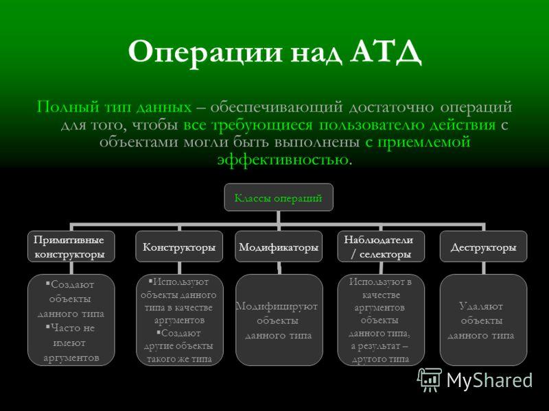 Операции над АТД Полный тип данных – обеспечивающий достаточно операций для того, чтобы все требующиеся пользователю действия с объектами могли быть выполнены с приемлемой эффективностью. Классы операций Примитивные конструкторы Создают объекты данно