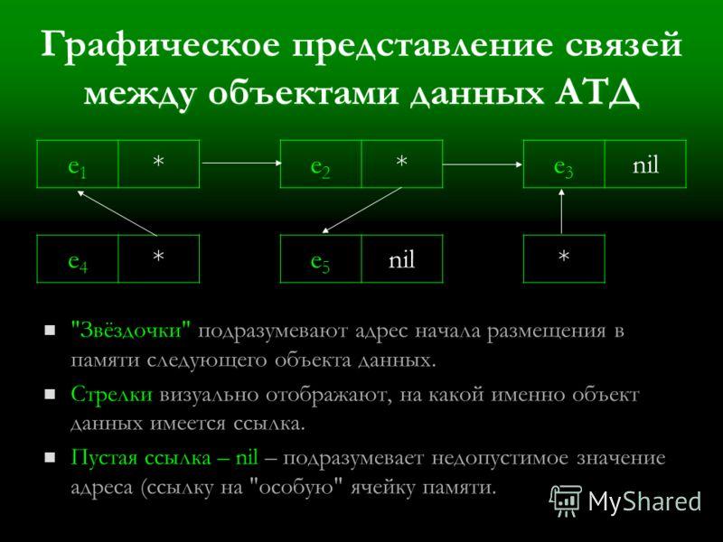 Графическое представление связей между объектами данных АТД e1e1 *e2e2 *e3e3 nil e4e4 *e5e5 *