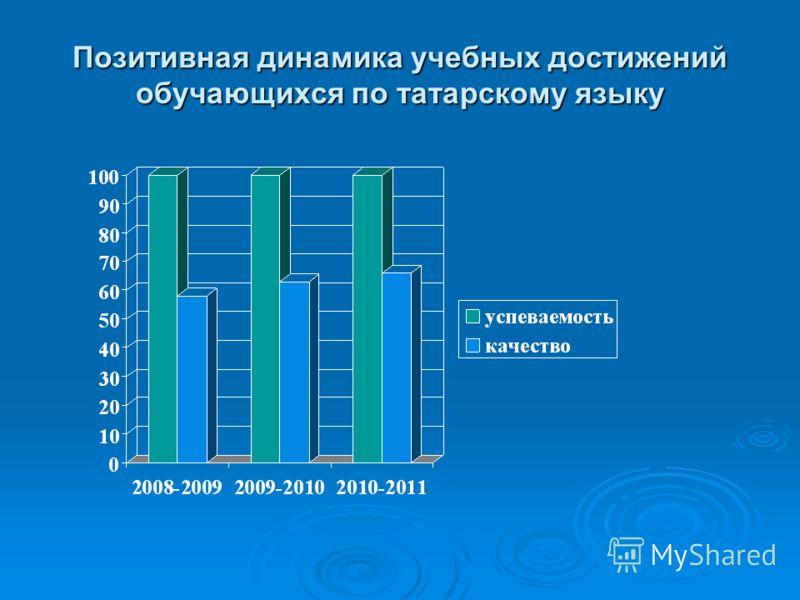 Позитивная динамика учебных достижений обучающихся по татарскому языку