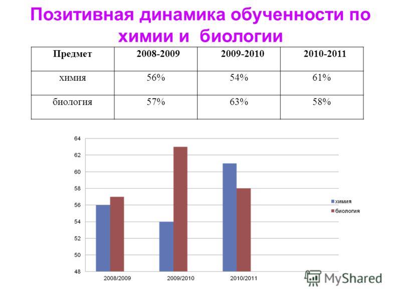 Позитивная динамика обученности по химии и биологии Предмет 2008-2009 2009-2010 2010-2011 химия56%54%61% биология57%63%58%
