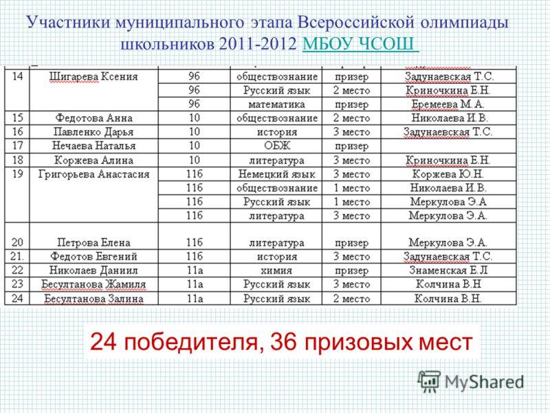 Участники муниципального этапа Всероссийской олимпиады школьников 2011-2012 МБОУ ЧСОШМБОУ ЧСОШ 24 победителя, 36 призовых мест