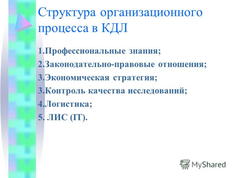 Структура организационного процесса в КДЛ 1.Профессиональные знания; 2.Законодательно-правовые отношения; 3.Экономическая стратегия; 3.Контроль качества исследований; 4.Логистика; 5. ЛИС (IT).