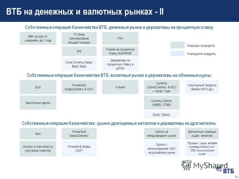 13 ВТБ на денежных и валютных рынках - I ВТБ в настоящее время занимает лидирующее место среди российских банков по номенклатуре и объему инструментов денежного и валютного рынков, в т.ч., самых современных (производных и структурных). Тем не менее,