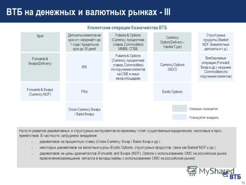 14 ВТБ на денежных и валютных рынках - II Собственные операции Казначейства ВТБ: денежный рынок и деривативы на процентную ставку МБК на срок от «овернайт» до 1 года FX Swap (регулирование текущей позиции) FRA IRS Futures на процентную ставку MosPRIM