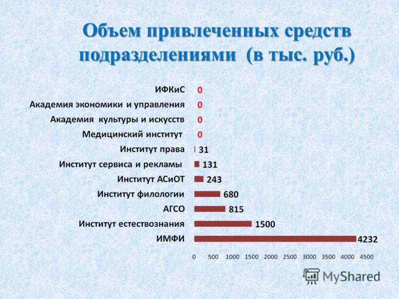 Объем привлеченных средств подразделениями (в тыс. руб.)