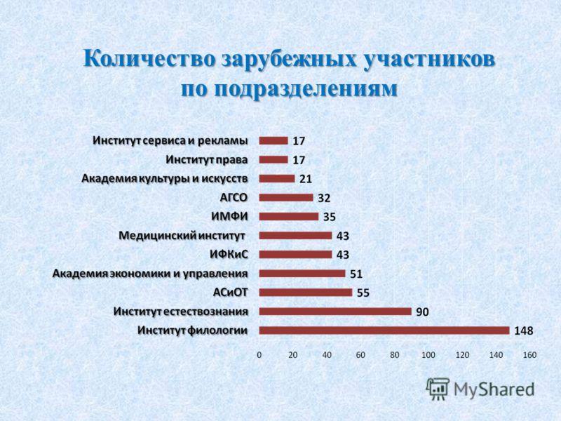 Количество зарубежных участников по подразделениям