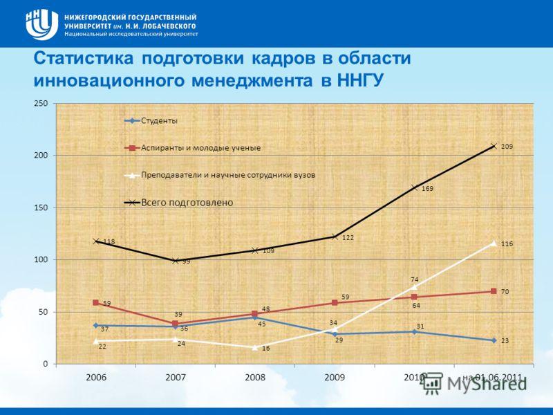 Статистика подготовки кадров в области инновационного менеджмента в ННГУ