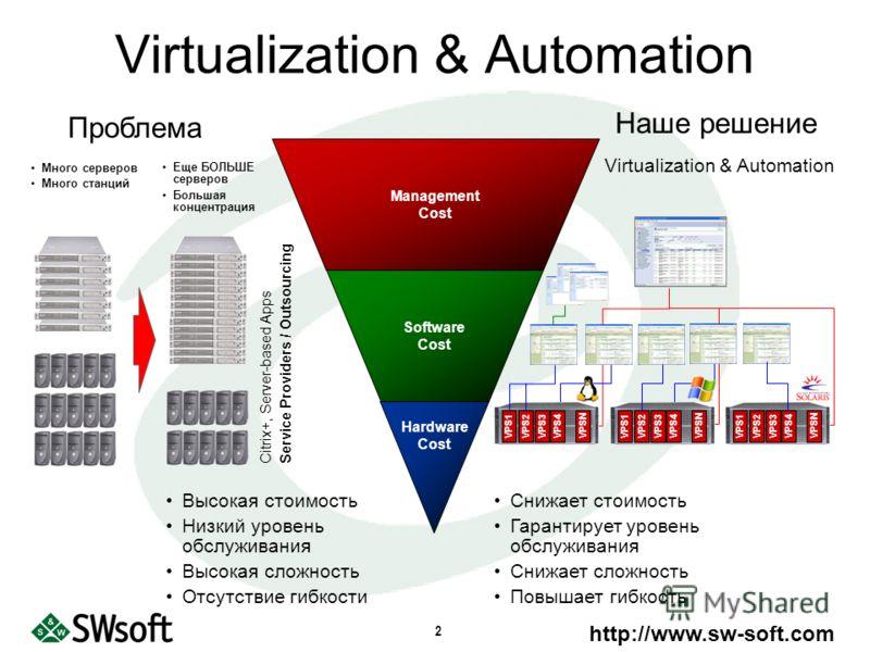 http://www.sw-soft.com 2 Virtualization & Automation Service Providers / Outsourcing Снижает стоимость Гарантирует уровень обслуживания Снижает сложность Повышает гибкость Наше решение Проблема Высокая стоимость Низкий уровень обслуживания Высокая сл