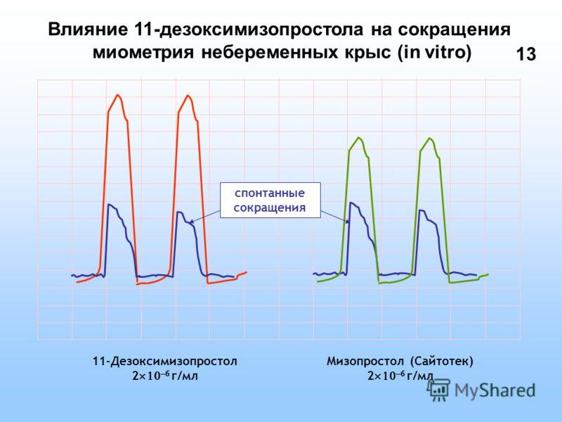 11-Дезоксимизопростол 2 г/мл Влияние 11-дезоксимизопростола на сокращения миометрия небеременных крыс (in vitro) Мизопростол (Сайтотек) 2 г/мл спонтанные сокращения 13