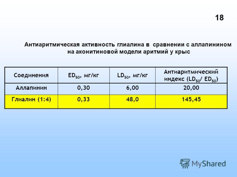 Антиаритмическая активность глиалина в сравнении с аллапинином на аконитиновой модели аритмий у крыс СоединенияED 50, мг/кгLD 50, мг/кг Антиаритмический индекс (LD 50 / ED 50 ) Аллапинин0,306,0020,00 Глиалин (1:4)0,3348,0145,45 18